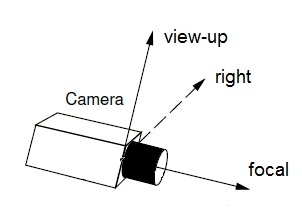 Axes of the Camera