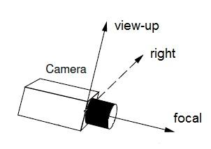 Axes of the Camera